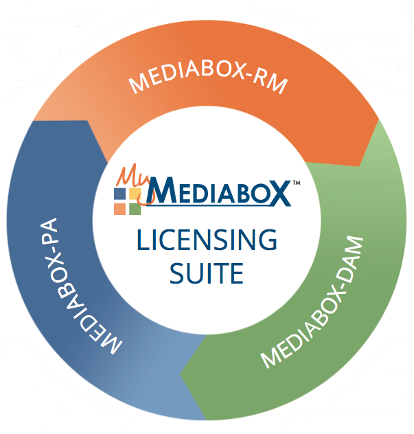 Mediabox-PA, Mediabox-DAM, Mediabox-RM, Product Approvals, Digital Asset Management, Royalties Management, Deal Memo